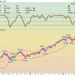 Каскадное Инвестирование. Новый максимум на фондовых биржах США.