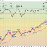 Фондовый рынок – ситуация на 24 мая 2014 года.