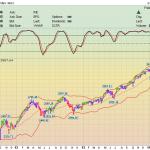 Фондовый Рынок. Каскадное Инвестирование – Разворот рынка.