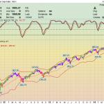 Фондовый Рынок. Каскадное Инвестирование – Ставим новый максимум!
