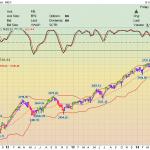Фондовый рынок США. Каскадное Инвестирование
